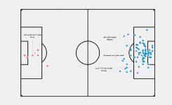 الأهداف المئة الأولي في كأس العالم 2018